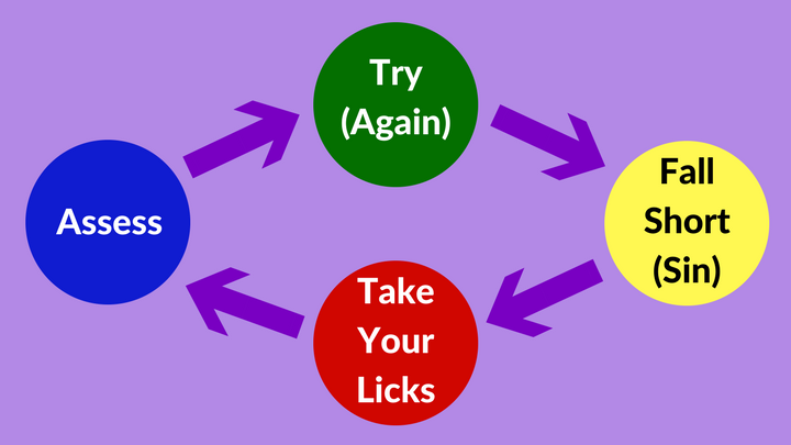 4 Steps to Quickly Profit from Mistakes